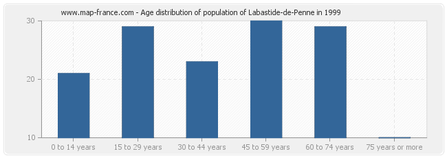 Age distribution of population of Labastide-de-Penne in 1999