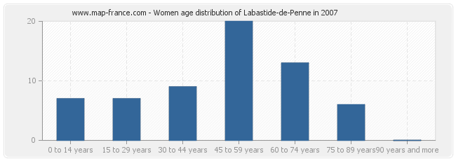 Women age distribution of Labastide-de-Penne in 2007