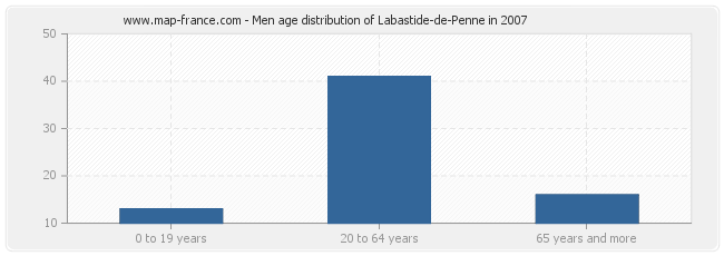 Men age distribution of Labastide-de-Penne in 2007