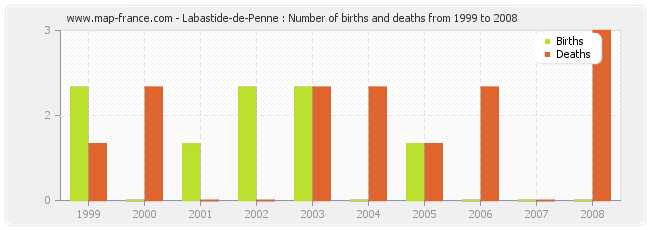 Labastide-de-Penne : Number of births and deaths from 1999 to 2008