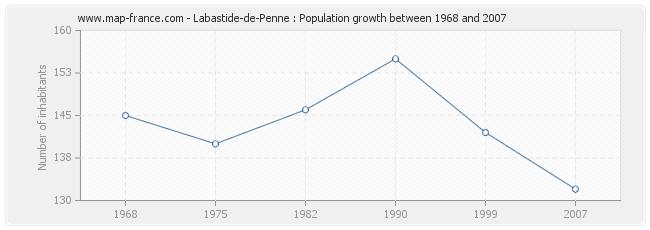 Population Labastide-de-Penne