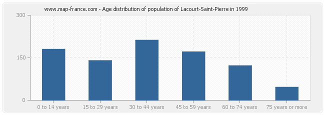 Age distribution of population of Lacourt-Saint-Pierre in 1999