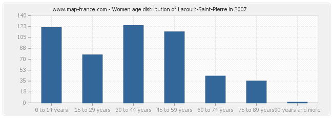 Women age distribution of Lacourt-Saint-Pierre in 2007