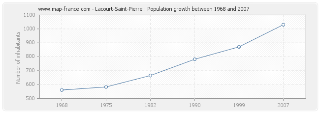 Population Lacourt-Saint-Pierre