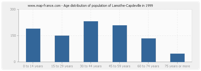 Age distribution of population of Lamothe-Capdeville in 1999