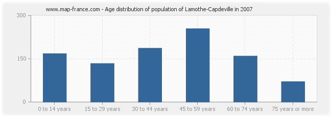 Age distribution of population of Lamothe-Capdeville in 2007