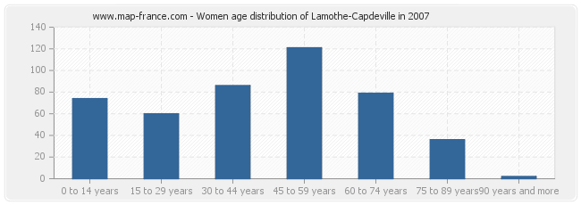 Women age distribution of Lamothe-Capdeville in 2007