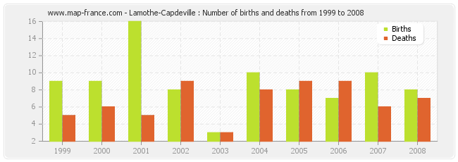 Lamothe-Capdeville : Number of births and deaths from 1999 to 2008