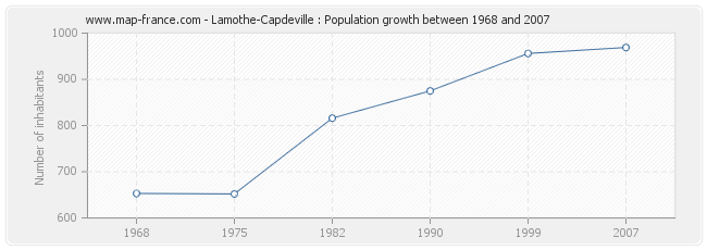 Population Lamothe-Capdeville