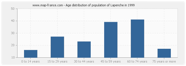 Age distribution of population of Lapenche in 1999