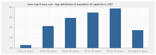 Age distribution of population of Lapenche in 2007