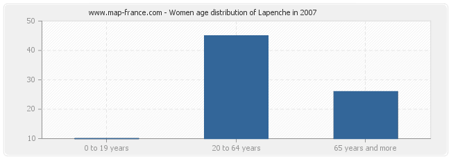 Women age distribution of Lapenche in 2007