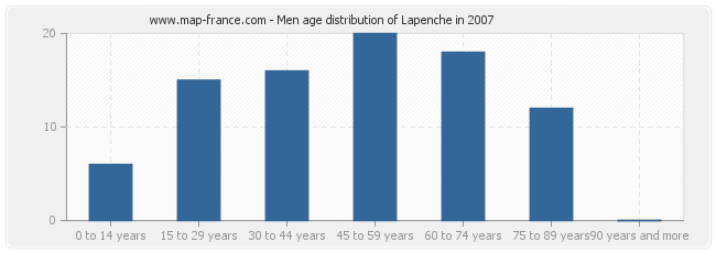 Men age distribution of Lapenche in 2007