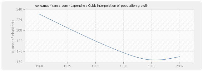 Lapenche : Cubic interpolation of population growth