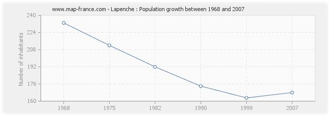 Population Lapenche