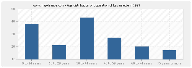 Age distribution of population of Lavaurette in 1999