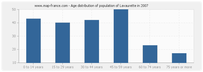 Age distribution of population of Lavaurette in 2007