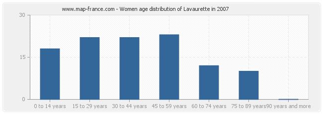 Women age distribution of Lavaurette in 2007
