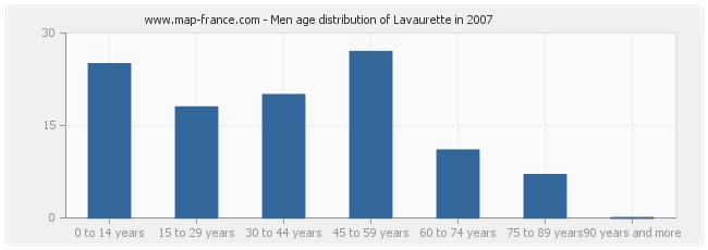 Men age distribution of Lavaurette in 2007