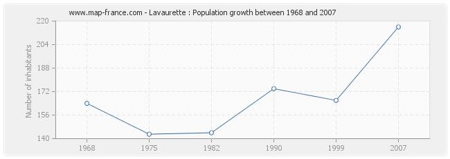 Population Lavaurette