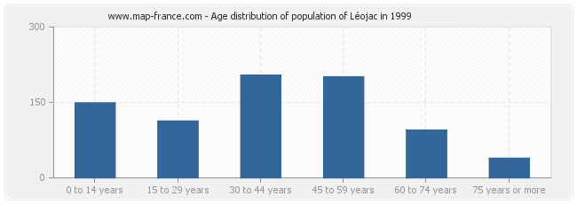 Age distribution of population of Léojac in 1999