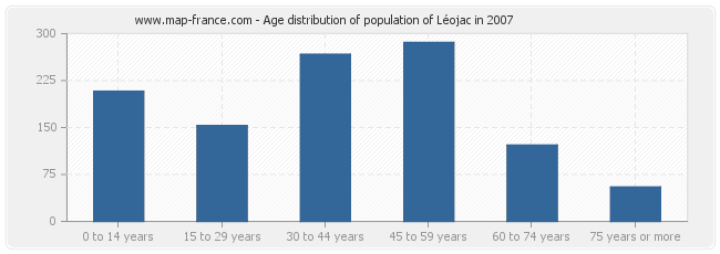 Age distribution of population of Léojac in 2007