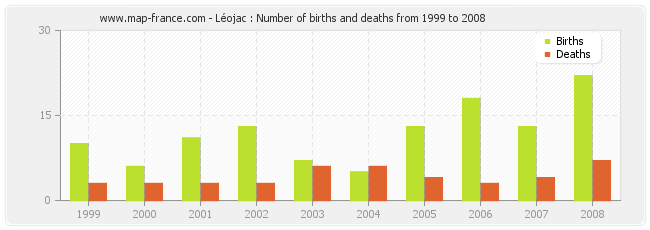 Léojac : Number of births and deaths from 1999 to 2008