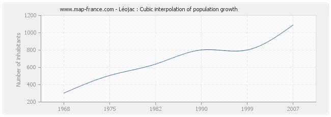 Léojac : Cubic interpolation of population growth