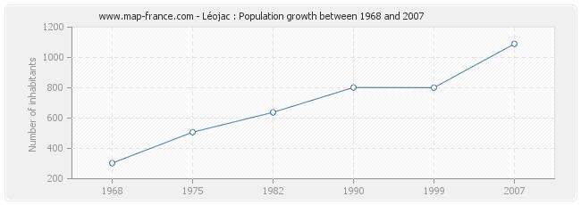 Population Léojac