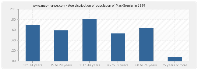 Age distribution of population of Mas-Grenier in 1999