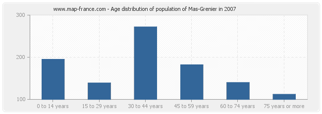 Age distribution of population of Mas-Grenier in 2007