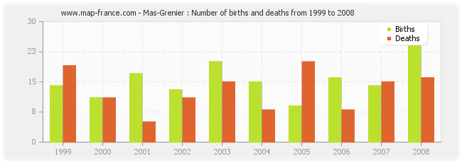 Mas-Grenier : Number of births and deaths from 1999 to 2008
