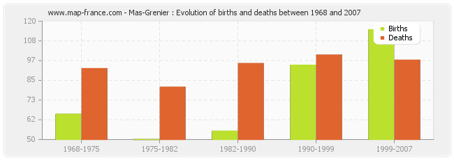 Mas-Grenier : Evolution of births and deaths between 1968 and 2007