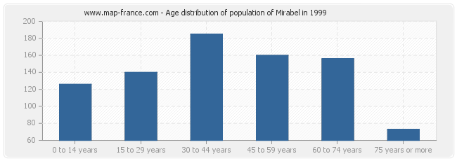 Age distribution of population of Mirabel in 1999