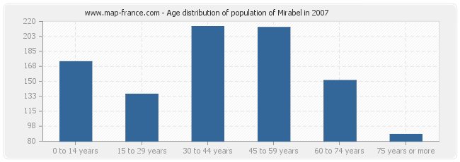 Age distribution of population of Mirabel in 2007