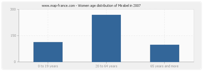 Women age distribution of Mirabel in 2007