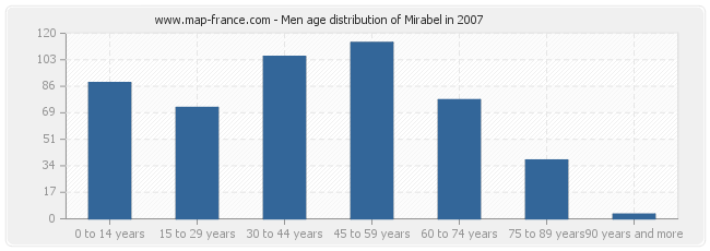 Men age distribution of Mirabel in 2007