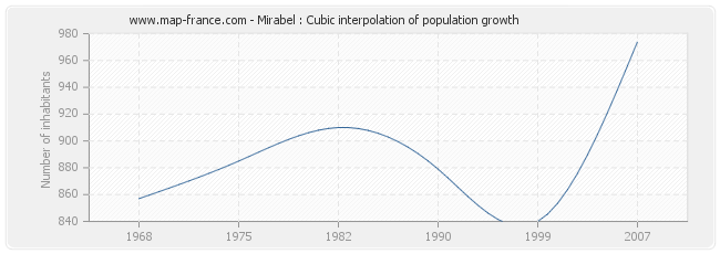 Mirabel : Cubic interpolation of population growth