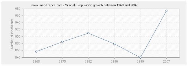 Population Mirabel