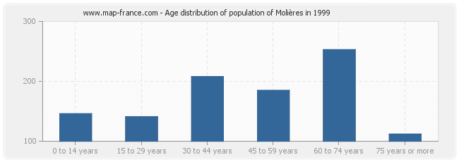 Age distribution of population of Molières in 1999