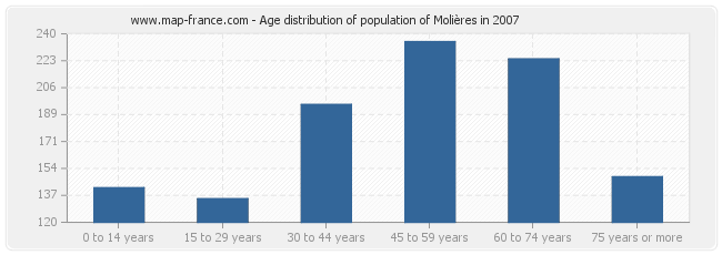 Age distribution of population of Molières in 2007