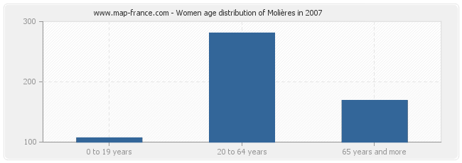 Women age distribution of Molières in 2007