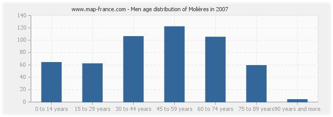 Men age distribution of Molières in 2007