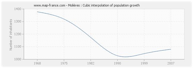 Molières : Cubic interpolation of population growth