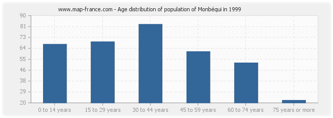 Age distribution of population of Monbéqui in 1999