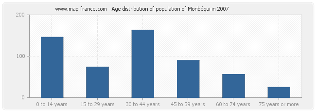 Age distribution of population of Monbéqui in 2007