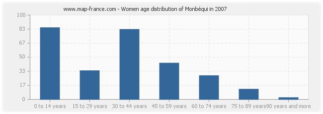 Women age distribution of Monbéqui in 2007