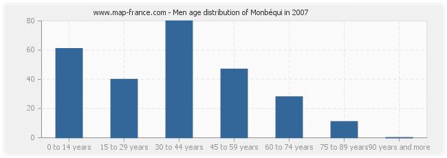 Men age distribution of Monbéqui in 2007