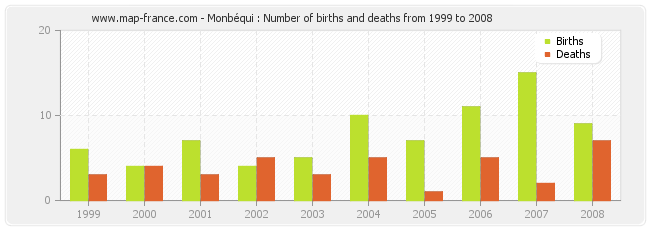 Monbéqui : Number of births and deaths from 1999 to 2008