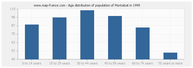 Age distribution of population of Montalzat in 1999